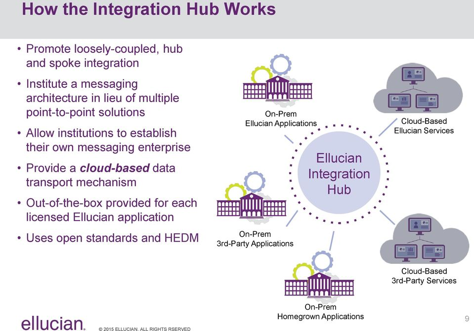 HEDM and Integration  Michael Agnew Vice President