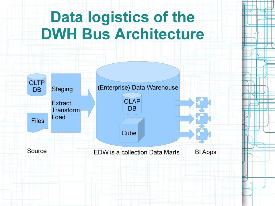 Trends In Data Warehouse Modeling Vault And Anchor. Load Enterprise Data Warehouse Olap Db. Wiring. Data Warehouse Bus Architecture Diagram At Scoala.co