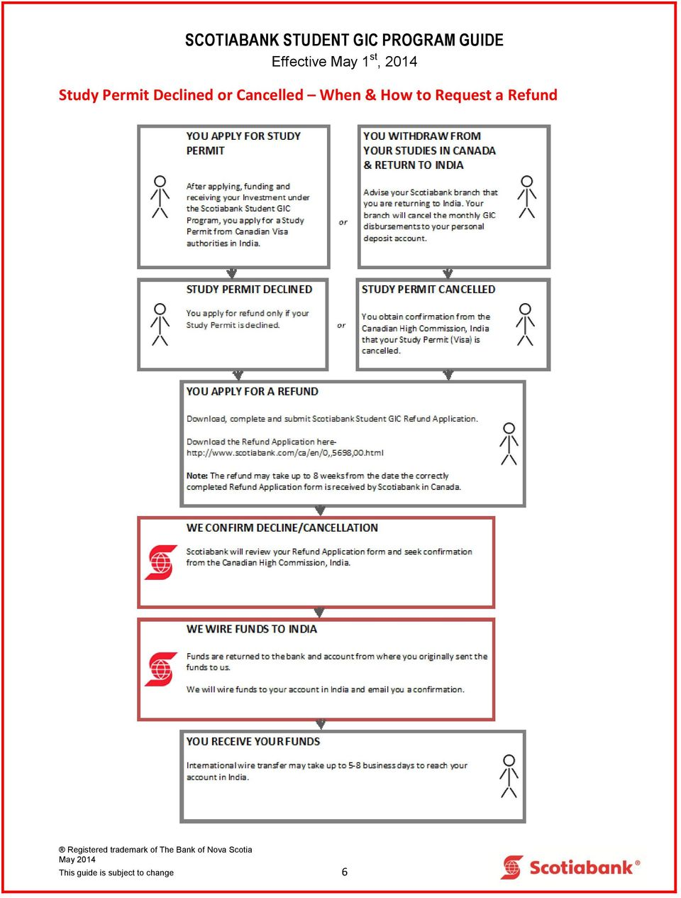 Scotiabank International Wire Transfer | Scotiabank Student Gic Program Guide I How Does The Scotiabank