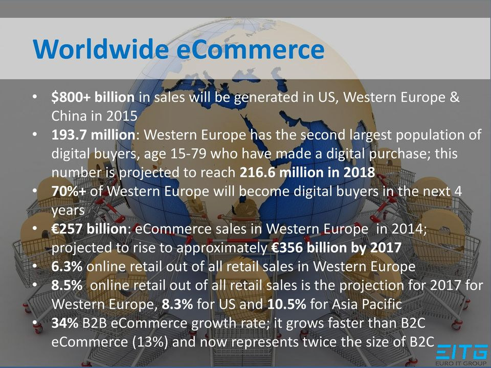 6 million in 2018 70%+ of Western Europe will become digital buyers in the next 4 years 257 billion: ecommerce sales in Western Europe in 2014; projected to rise to approximately 356 billion