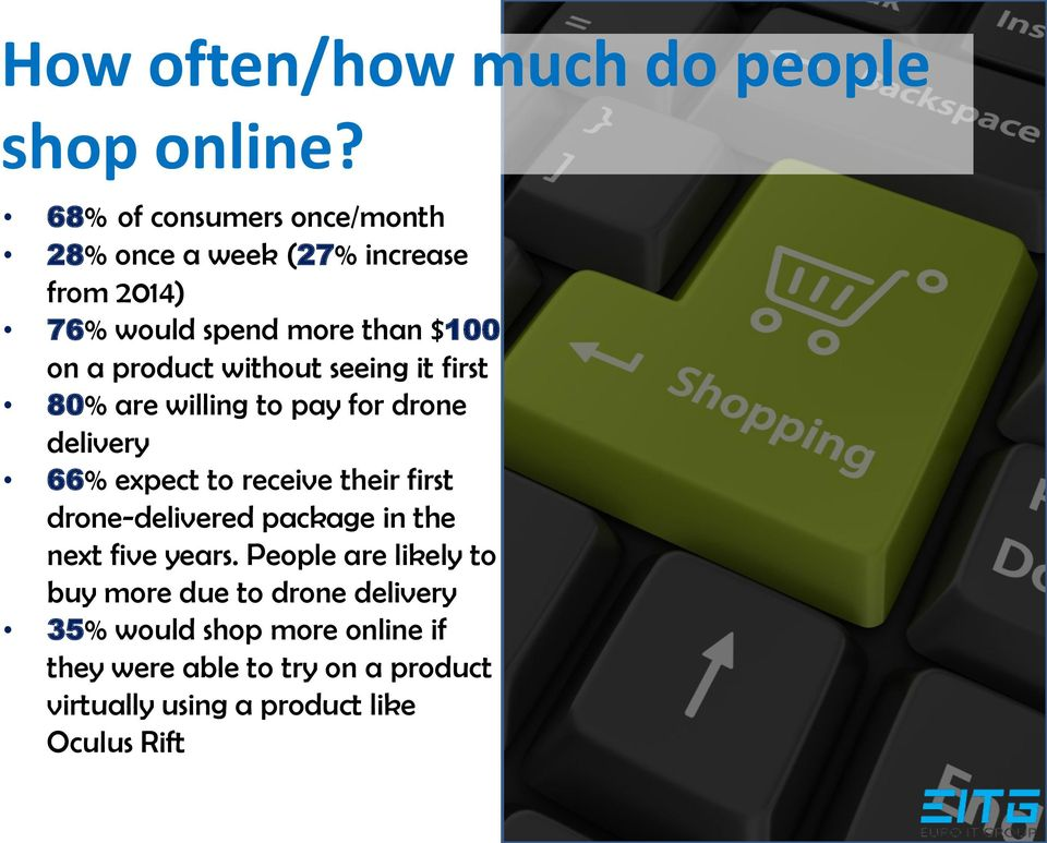 without seeing it first 80% are willing to pay for drone delivery 66% expect to receive their first drone-delivered