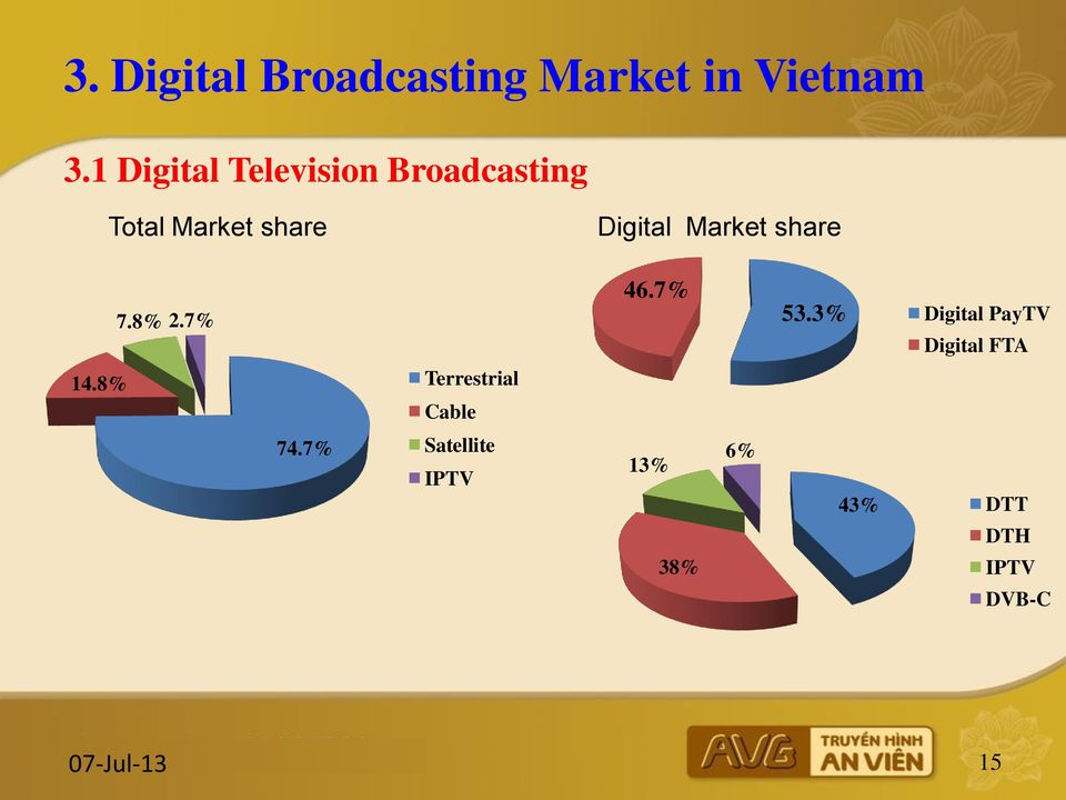 Market of Digital Broadcasting In Vietnam - PDF