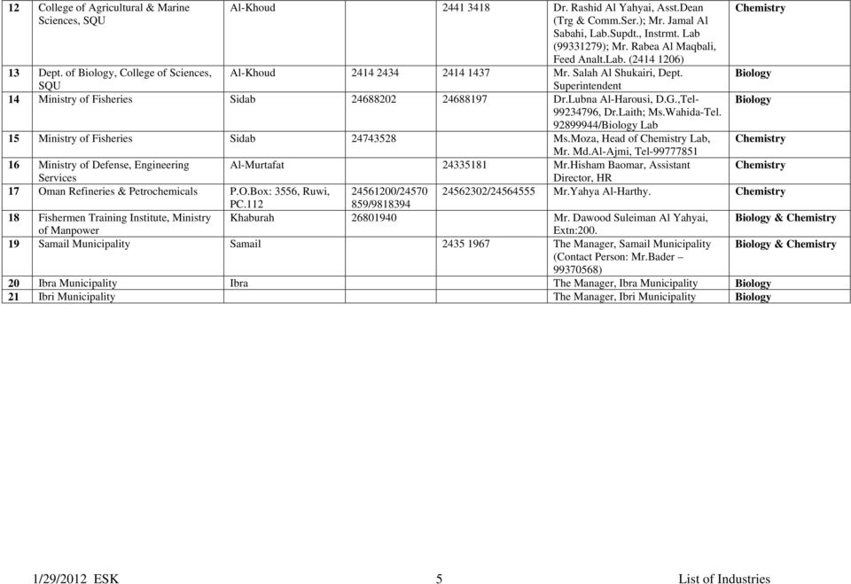 LIST OF INDUSTRIES / COMPANIES (Private & Public Sector) - PDF