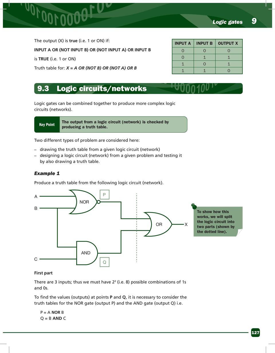 Logic Gates Chapter 91 Mil Symbols Learning Summary And Diagrams Key Point The Output From A Circuit Network Is Checked By Producing
