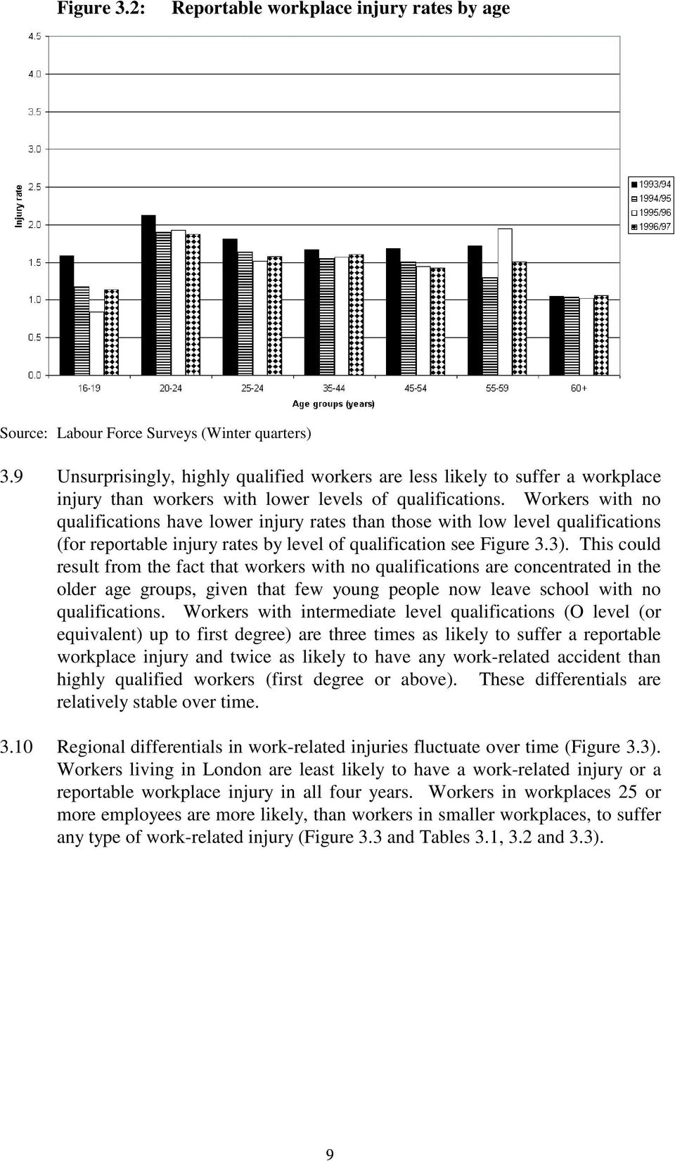 Workers with no qualifications have lower injury rates than those with low level qualifications (for reportable injury rates by level of qualification see Figure 3.3).