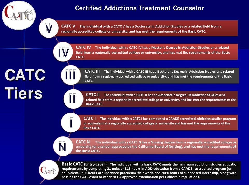 Becoming an Addictions Counselor in California - PDF