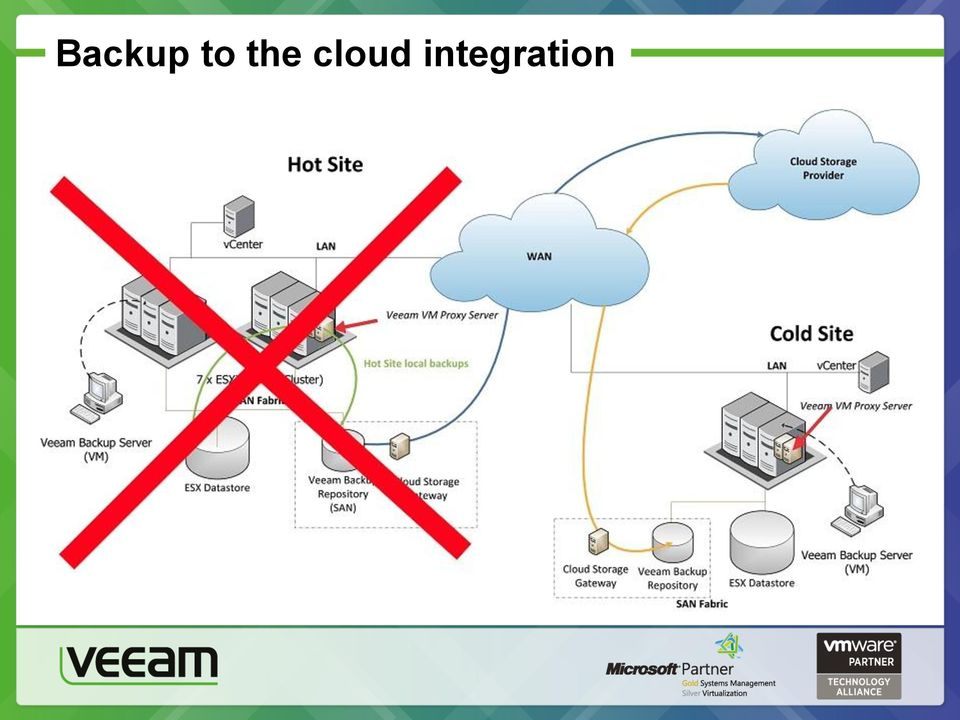 Veeam Backup and Replication Architecture and Deployment