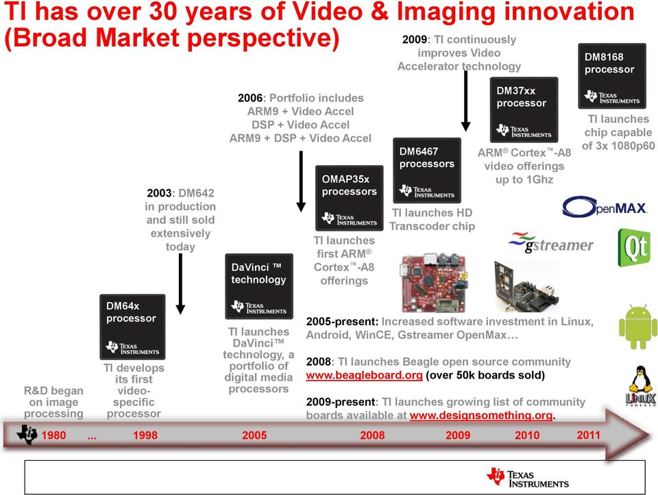 Video and Image Processing with DaVinci Processors - PDF