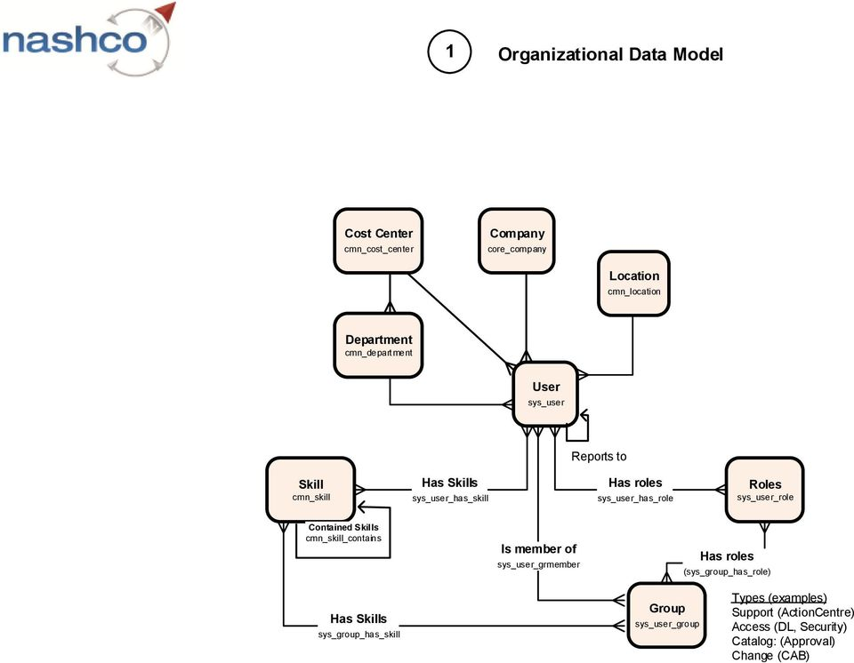 High Level ServiceNow Data Model Relationships  Service