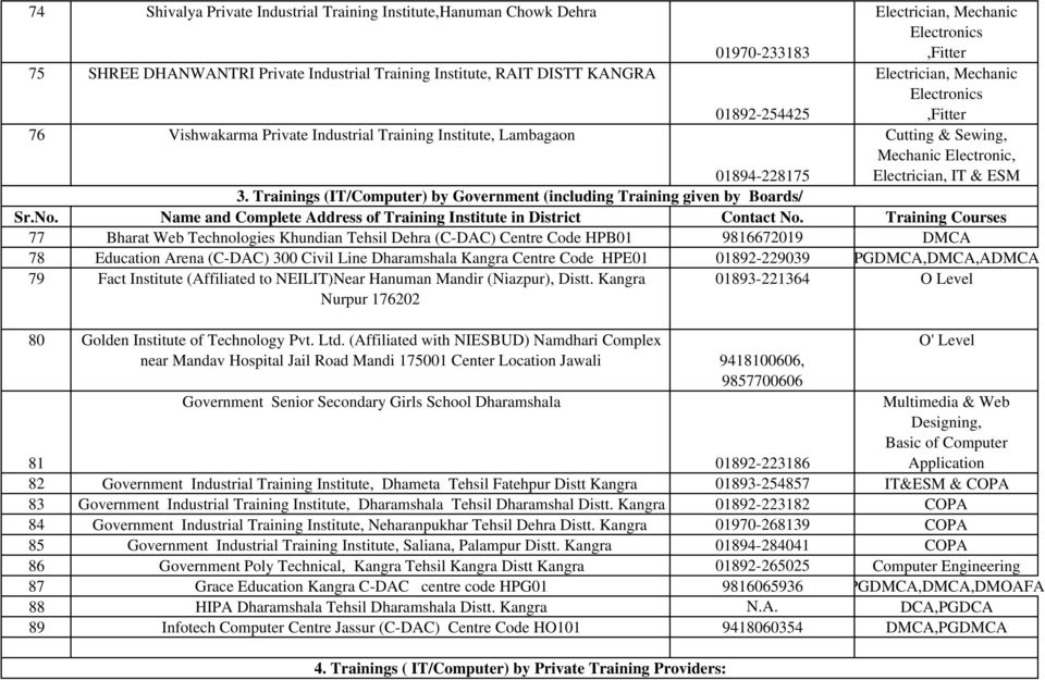 Bilaspur District Trainings (Non IT) by Government
