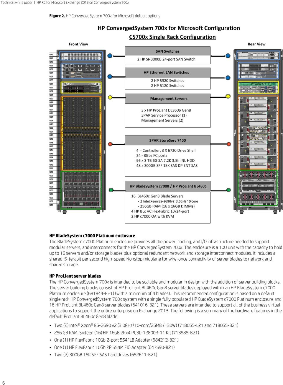 HP reference configuration for Microsoft Exchange 2013 on HP