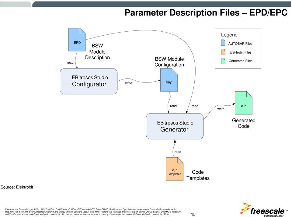 AUTOSAR MCALs and OS implementation - PDF