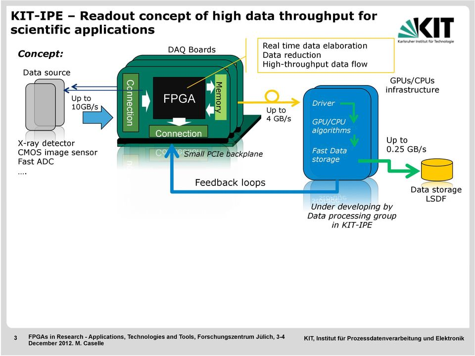 An FPGA platform for ultra-fast data acquisition - PDF