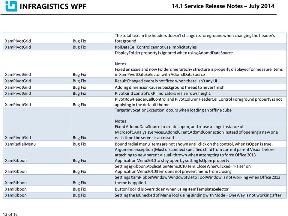 INFRAGISTICS WPF 14 1 Service Release Notes July PDF