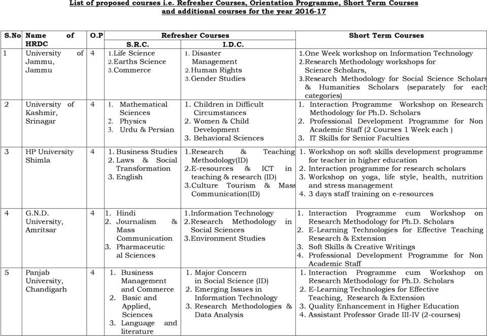 List of proposed courses i e  Refresher Courses, Orientation
