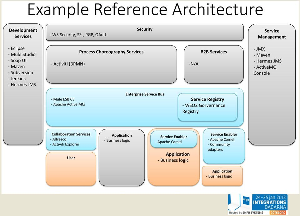 WELCOME TO Open Source Enterprise Architecture - PDF