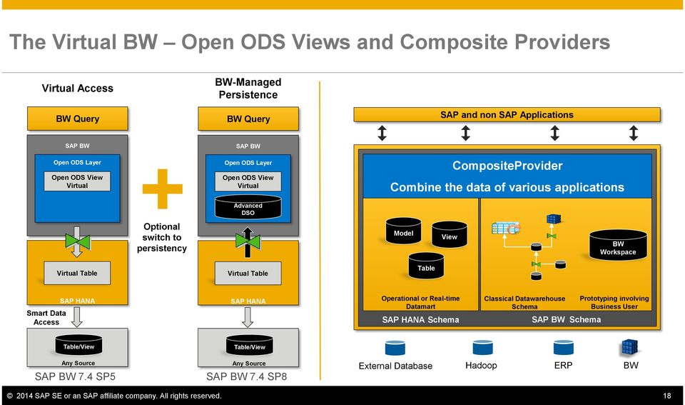 SAP S/4HANA Analytics & SAP BW Data Integration Overview and