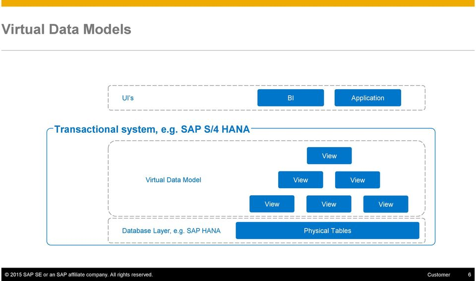 SAP S/4HANA Analytics & SAP BW Data Integration Overview and How To