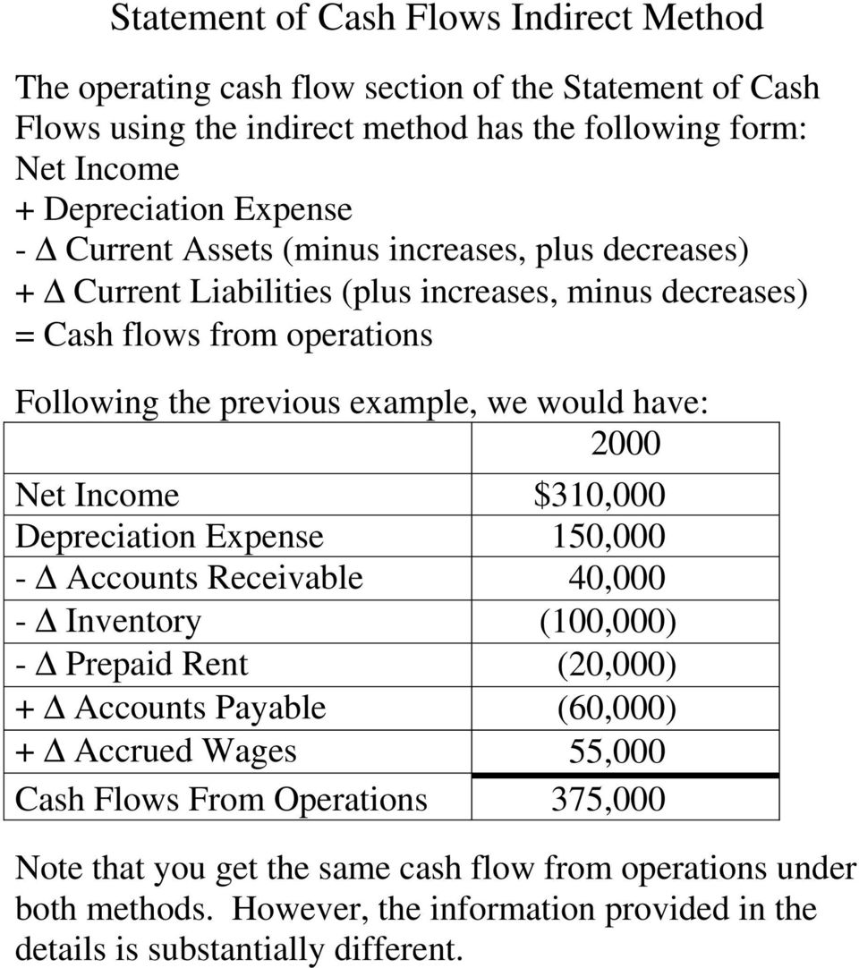 would have: 2000 Net Income $310,000 Depreciation Expense 150,000 - Accounts Receivable 40,000 - Inventory (100,000) - Prepaid Rent (20,000) + Accounts Payable (60,000) + Accrued