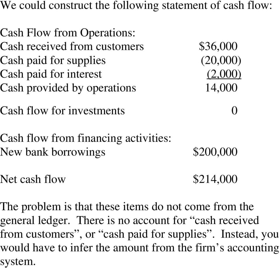 activities: New bank borrowings $200,000 Net cash flow $214,000 The problem is that these items do not come from the general ledger.