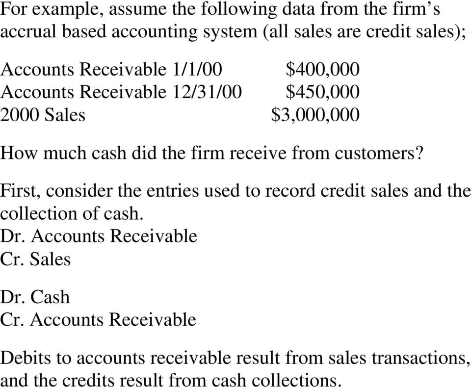customers? First, consider the entries used to record credit sales and the collection of cash. Dr. Accounts Receivable Cr.