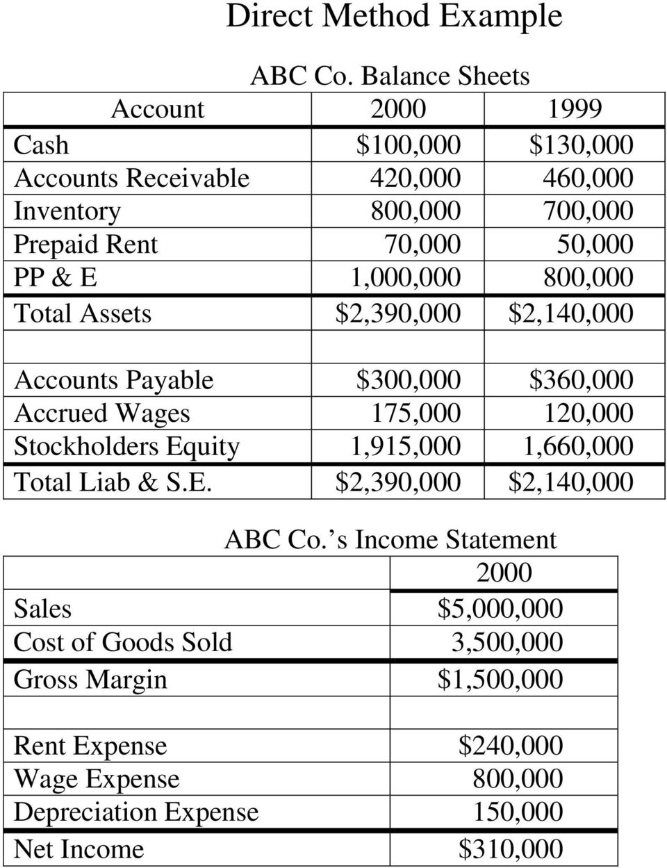 50,000 PP & E 1,000,000 800,000 Total Assets $2,390,000 $2,140,000 Accounts Payable $300,000 $360,000 Accrued Wages 175,000 120,000