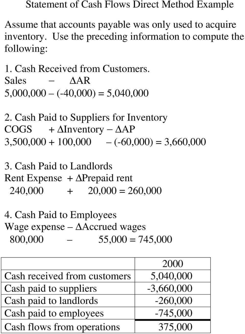 Cash Paid to Suppliers for Inventory COGS + Inventory AP 3,500,000 + 100,000 (-60,000) = 3,660,000 3.