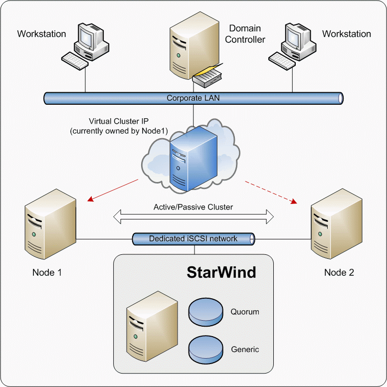 This document gives you detailed step-by-step instructions on StarWind configuring for failover clusters.