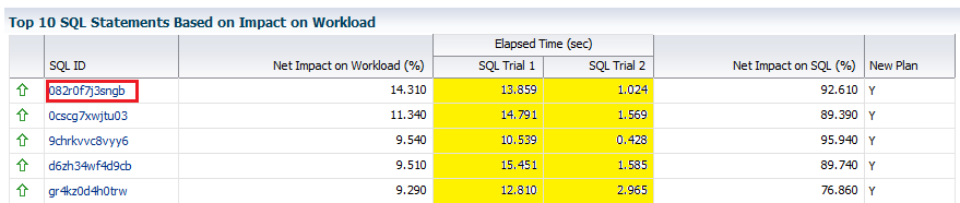 Figure 2 below shows an example of the summary section: Figure 2. Summary of SPA results Below the summary is a list of the top SQL that have the greatest impact on the workload.