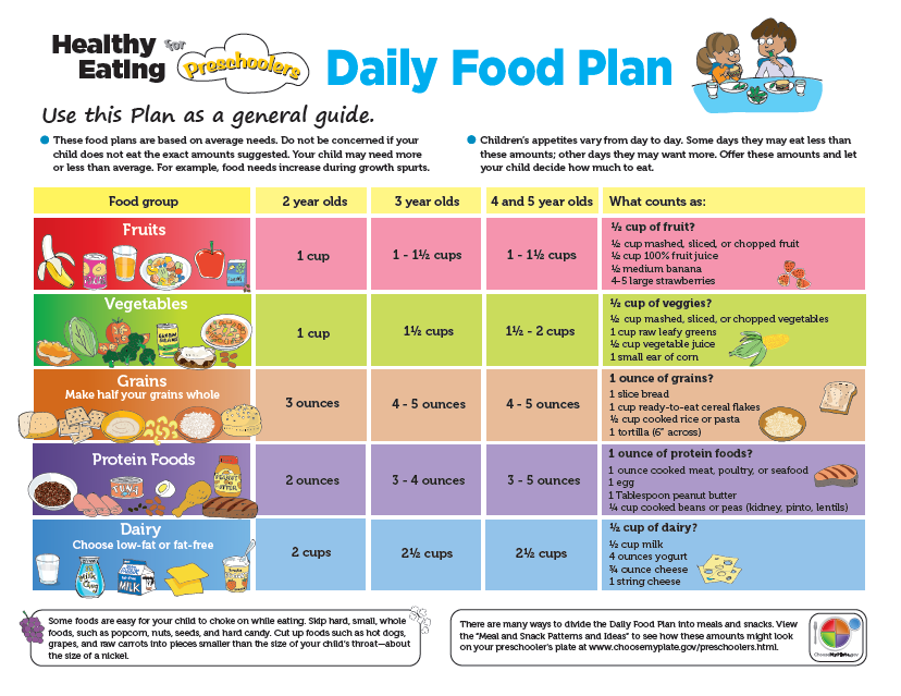 MyPlate Food Guide The second step to healthy eating is knowing what foods are healthy choices. MyPlate is a guide for building a healthy plate for children and the entire family.