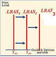 Shifts in LRAS Aggregate Supply PPC Factors that increase