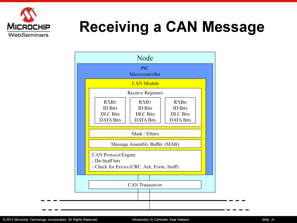 Lets talk about the steps a CAN Node will need to go through to receive CAN message from the CAN bus First the user software will need to confirm the can module is in configuration mode.