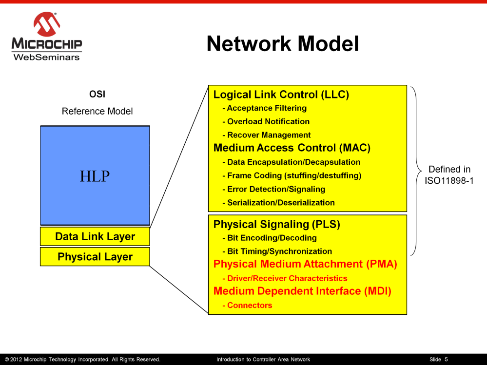 Here I have shown the OSI 7 layer reference model.