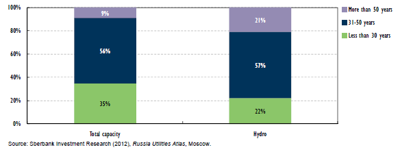 Key challenges and opportunities (3) Age of installed thermal generation capacity in Russia in general and for hydropower in particular Russia s electricity