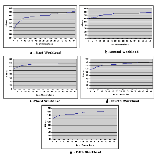 Journal of Al-Nahrain University Vol.15 (2), June, 2012, pp.161-168 Science Figs. (6) Depict the results of GA for segregated free list for workloads 5-9; respectively. Fig. (6) shows the relation between fitness and the number of generation graphically, for each workload.