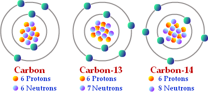 Isotopes ISOTOPES are atoms of the same element that have different mass numbers have the same number of protons, but different numbers of neutrons most