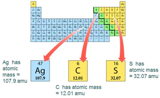 Atomic Mass Atomic mass is the average of all the naturally occurring isotopes of that element.