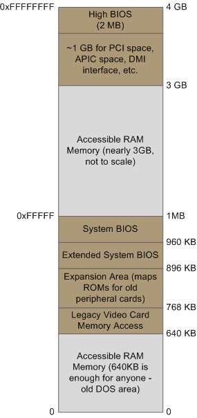 x86 PC Physical Memory Layout Specific to each platform Different across architectures Different for machines with
