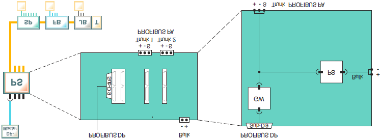 Change from two to one column Change from two to one column PROFIBUS Links & Coupler NDL300 Segment coupler (compact) 2 segments, simplex, individual modules per segment High-Power Trunk: Live work