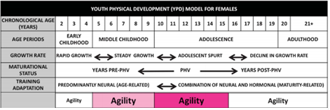 Agility/CODS Agility a key physical component for optimal performance Change of directions speed (CODS) Adolescence an opportune time