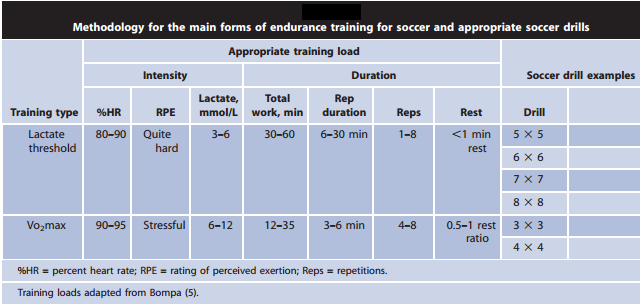 Small-sided Games (SSG) for Soccer Endurance Adopted from: Little, T. (2009).