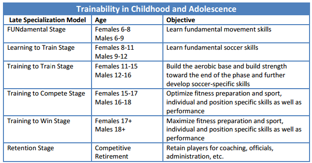 Trainability of Youth Soccer Players Balyi, I, & Hamilton, A. (2004).