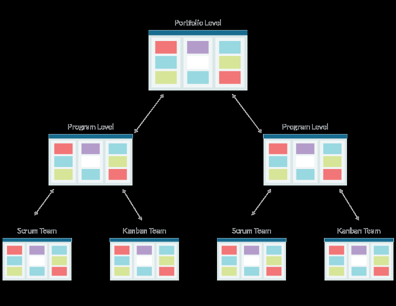 How LeanKit Supports Lean & Kanban at Scale Portfolio Level
