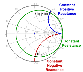 Figure 2 Constant value circles and arcs Focus first on the green circle of Figure 2. It is a constant resistance circle of value 10, as marked on the horizontal axis.