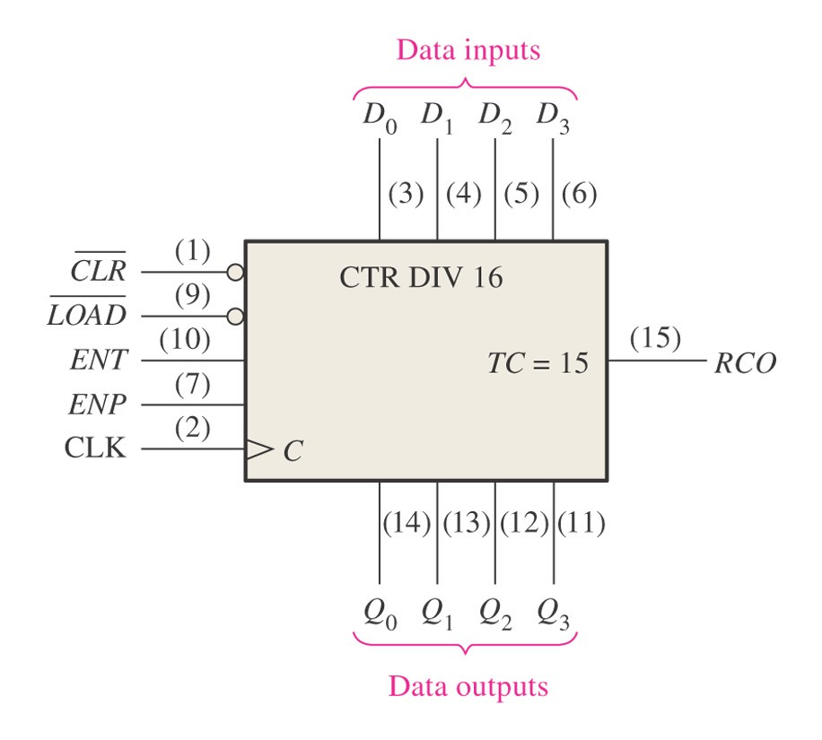 Synchronous Counter Operation The 74HC163 4-Bit Synchronous Binary Counter This IC also has