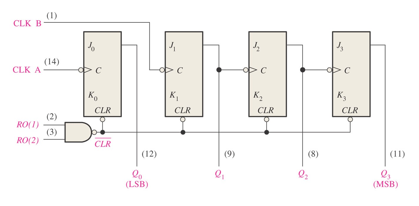 Asynchronous Counter Operation The 74LS93 4-Bit Asynchronous Binary Counter This device is reset by taking both R0(1) and R0(2) high.