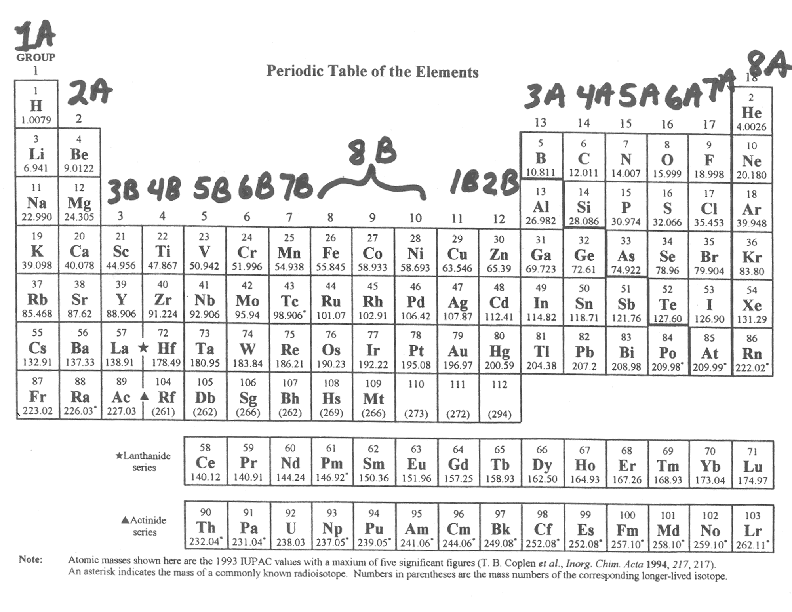 Periodic table supplied with
