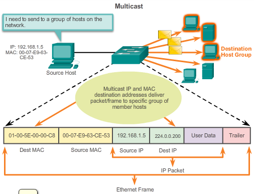 5.1.3.5 Multicast MAC Address As with the unicast and broadcast addresses, the multicast IP address requires a corresponding multicast MAC address to actually deliver frames on a local network.