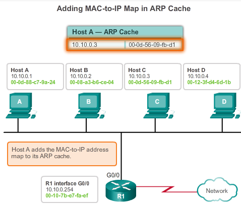 5.2.1.3 ARP Operation When ARP receives a request to map an IPv4 address to a MAC address, it looks for the cached map in its ARP table.