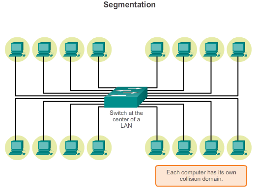 5.2.2.2 Mitigating ARP Problems Switches provide segmentation of a LAN, dividing the LAN into independent collision domains.